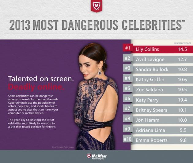 30258.45606-Celebridades-mais-perigosas-da-web-2013